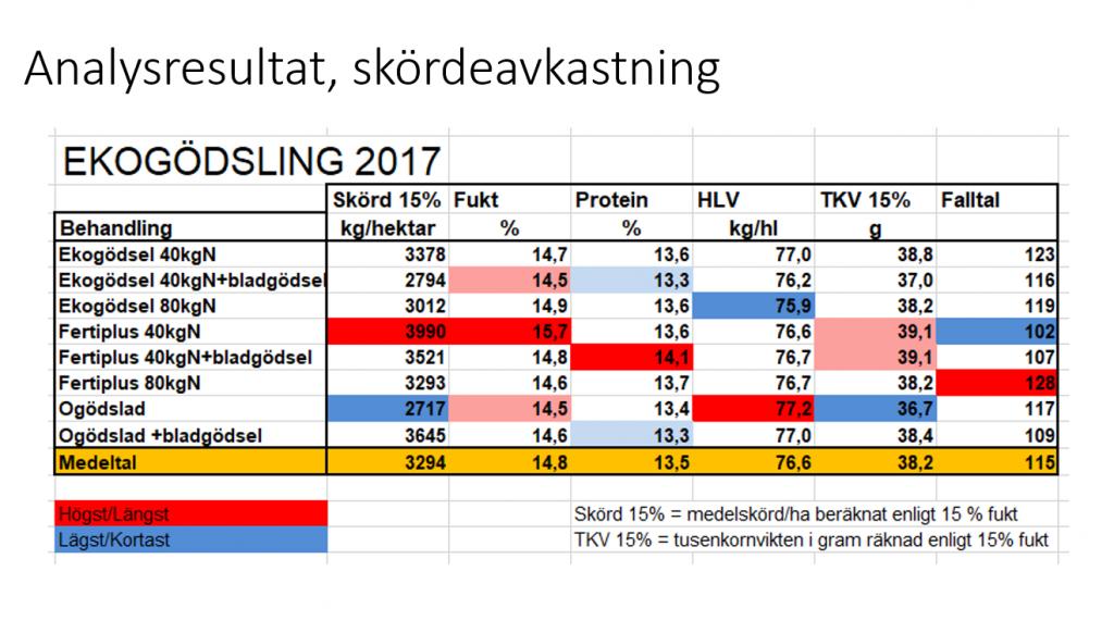 Analysresultat