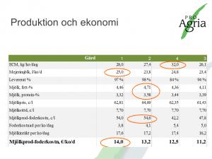 EkoMjölkProduktion&Ekonomi