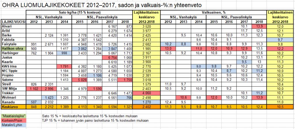 Ohra_2012-2018