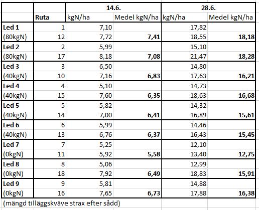 TbellKvävemätning 14.6. & 28.6.